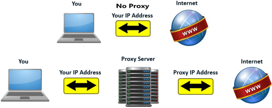 Find The Best Proxy Sites For Your Needs - Stupid Proxy