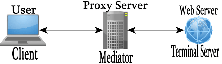 The Ultimate Guide to Proxy Servers 2019 - Stupid Proxy