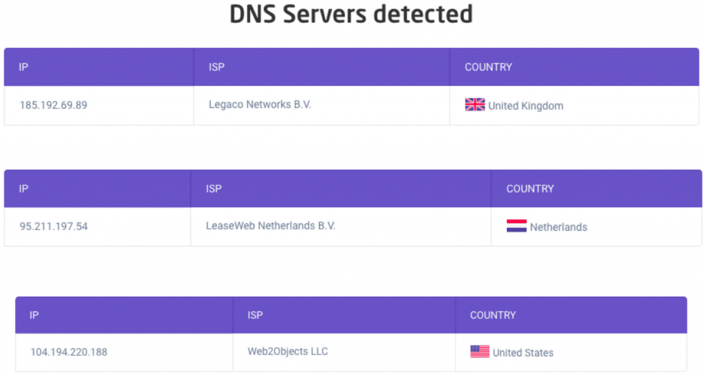 DNS Leak Test Server Confirmations