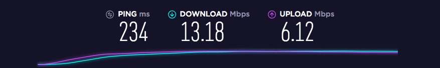 VPN Speed London
