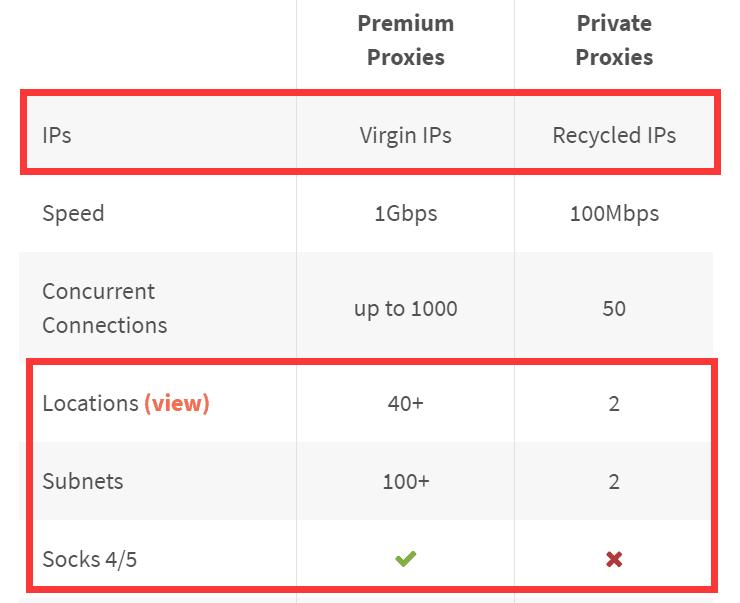 premium-proxies vs private proxies