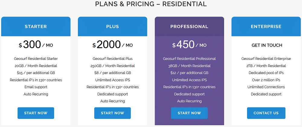 Residential proxies price plan