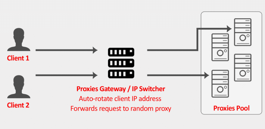 How proxies gateway works to Auto-rotate