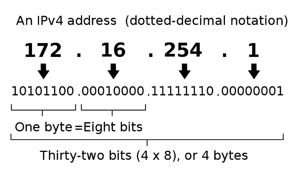 Format of IPv4 address