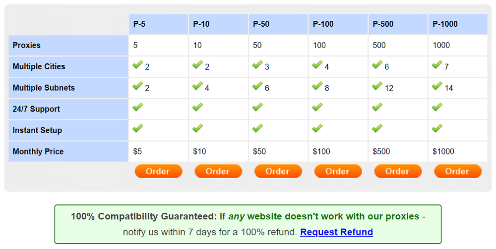 Pricing plans of NewIPNow