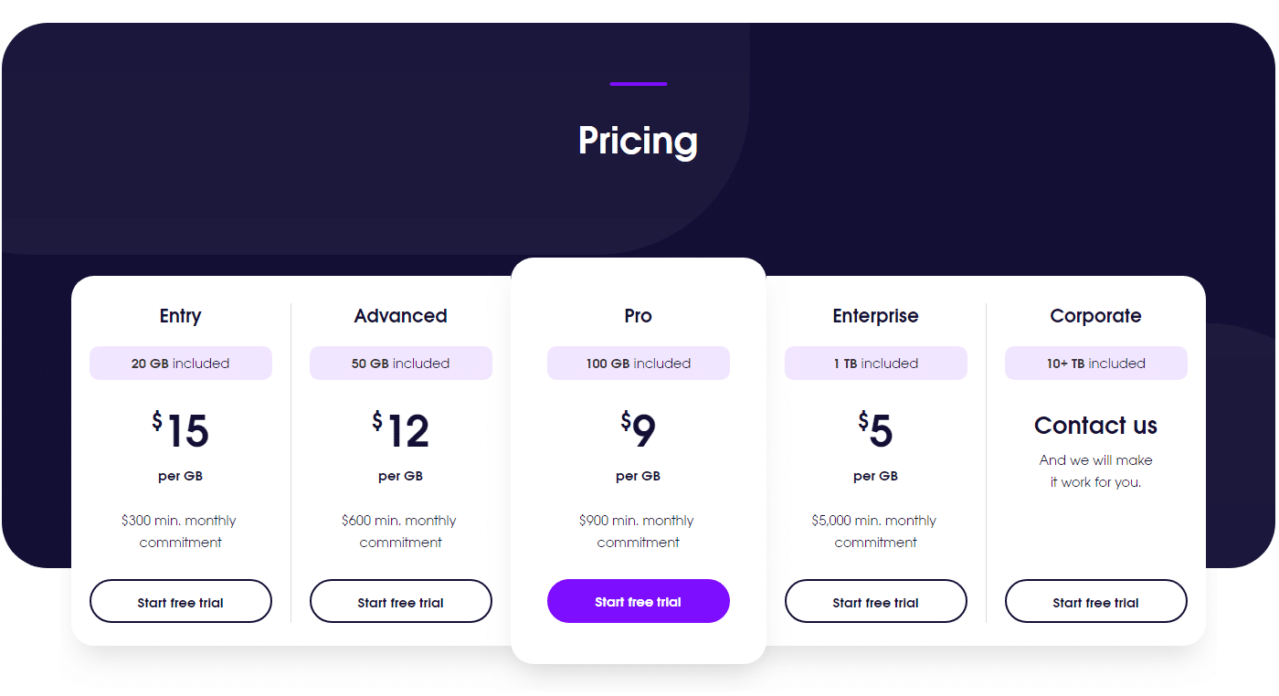 Residential proxies pricing
