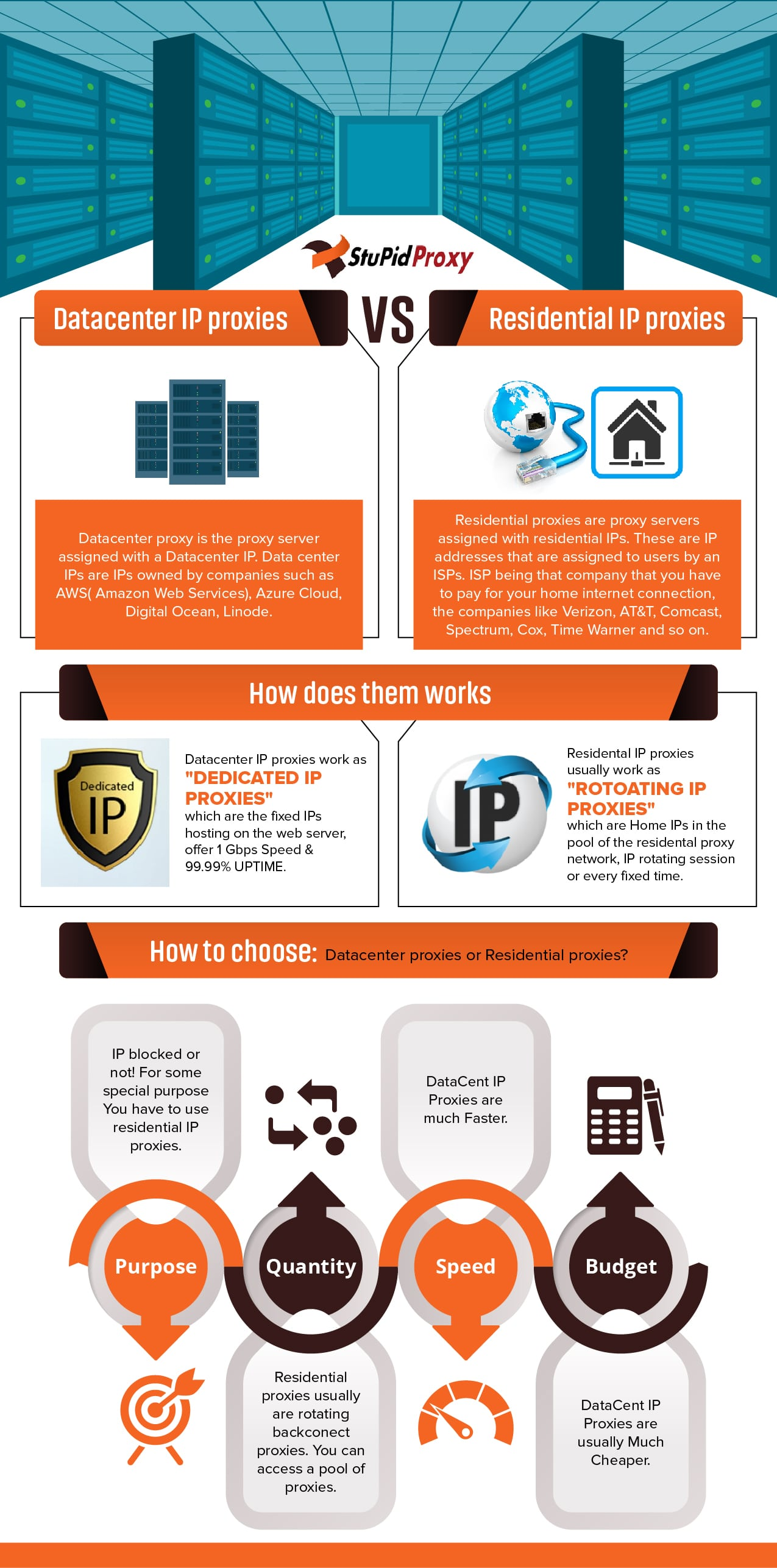 Datacenter IP Proxies vs. Residential IP Proxies [Infographic]