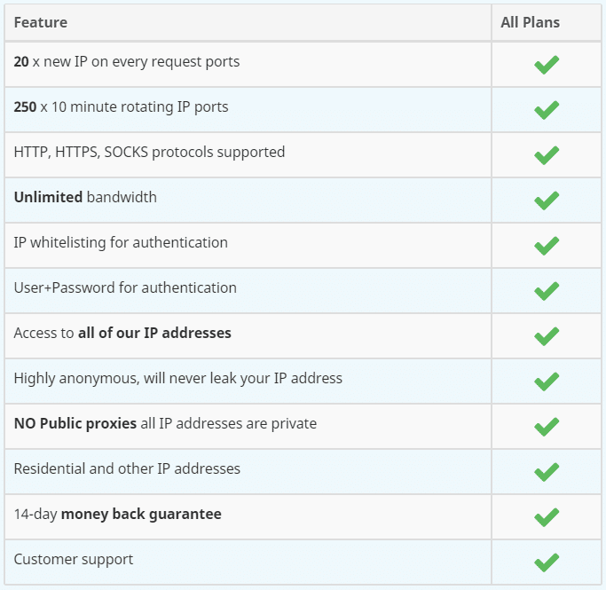 Features of proxyrack