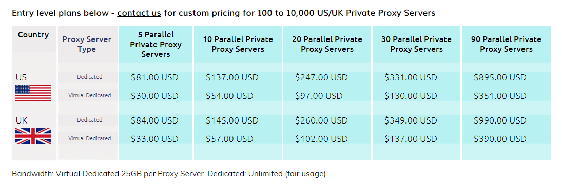 Monthly pricing plans for US UK parallel private proxies