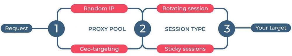 How rotating proxy work