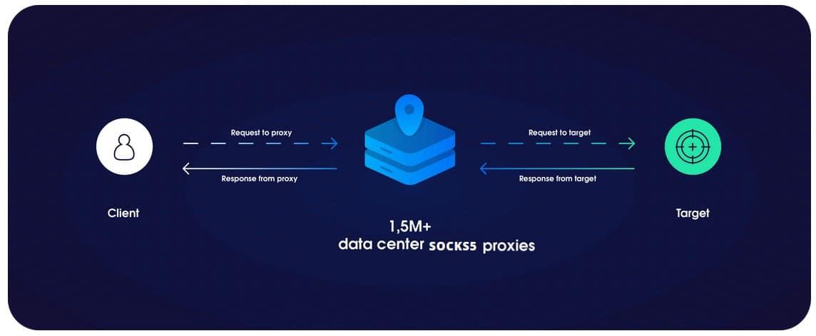 Datacenter SOCKS5 Proxies