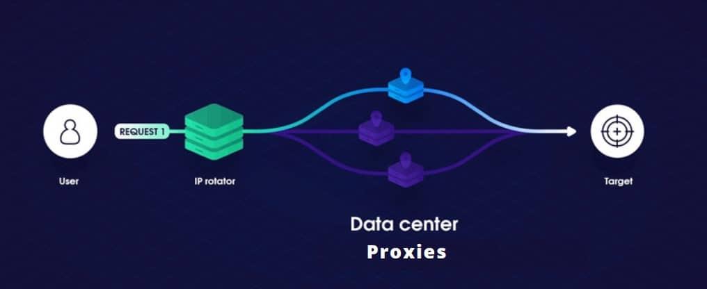 datacentre proxies