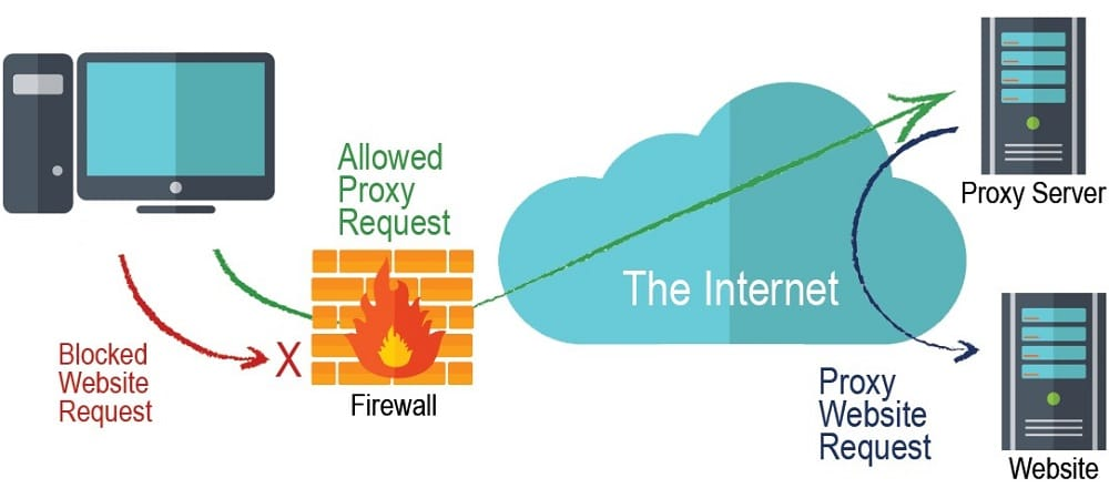 bypassing firewall with proxy server