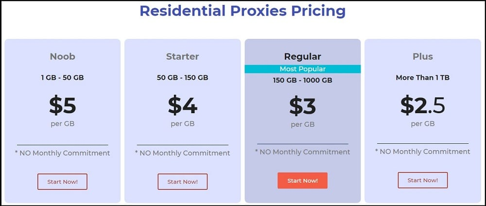 Hydra Proxy Residential Proxies Pricing List